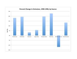 % Change 1990-1996