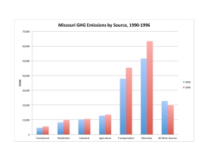 GHG Emissions by Source 1990-1996