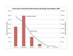 CC Comm Chart