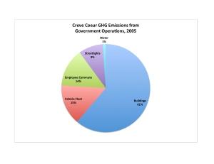 CC Govt Pie