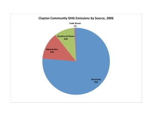 Clayton Comm by Source Chart