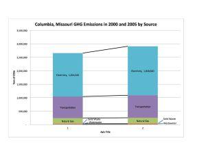 Columbia emissions 2000-2005
