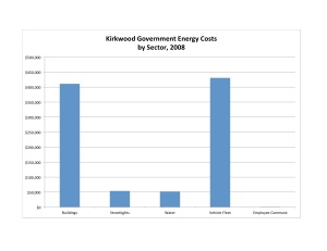 Kirkwood Govt Energy Costs Chart