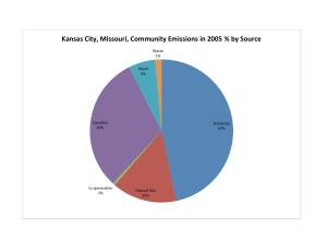 KC Community by Source