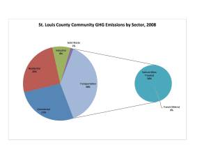STLCO Comm by Sector Graph