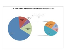 STLCO Govt by Source Graph