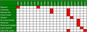 Local Inventories Timeline.xlsx
