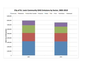 STL City Comm by Sector