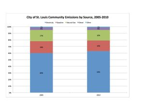 STL City Comm by Source