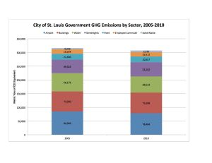 STL City Govt by Sector