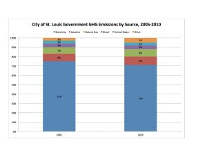 STL CIty Govt by Source