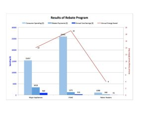 Appliance Program Results