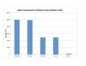 Contam Lakes Chart