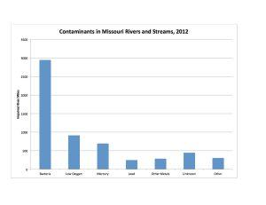 Contam Rivers Chart
