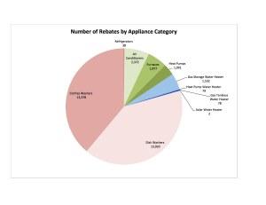 # of Rebates Chart