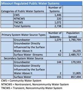 Water System Census Summary