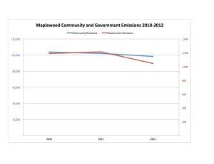 2010-2012 Chart
