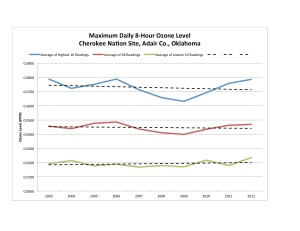 Cherokee Nation Ozone Chart