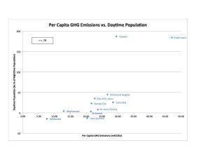 Daytime Pop Per Cap GHG Chart