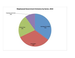 Govt Chart