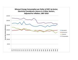 4 Sector Per 2005 GSP Chart