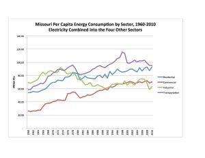 4 Sector Per Cap 1960-2010 Chart