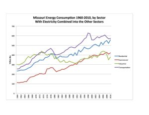 4 Sectors 1960-2010