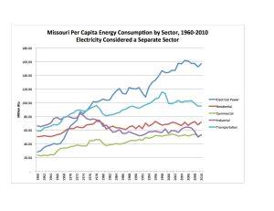 5 Sector Per Cap 1960-2010 Chart