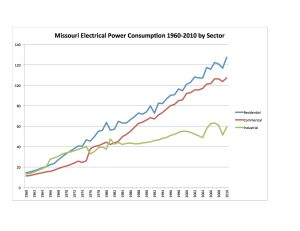 Electricity by Sector 1960-2010