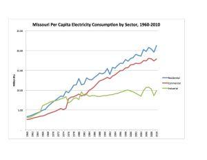 Electricity Per Cap 1960-2010 Chart