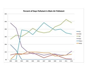 Main Pollutant Chart
