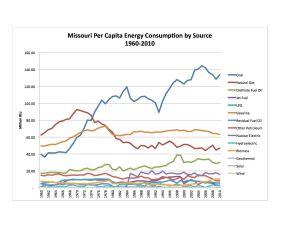 MO Per Cap Energy Consumpt by Source 1960-2010