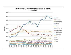 MO Per Cap Energy Consumpt by Source 1960-2010