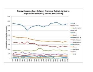 MO per GSP 2005 Dollars 1987-2010
