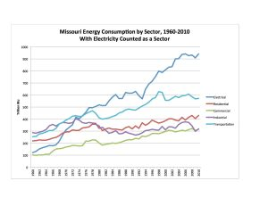 Sector 1960-2010 Elect Sep