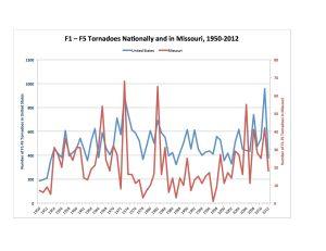 F1-F5 Chart