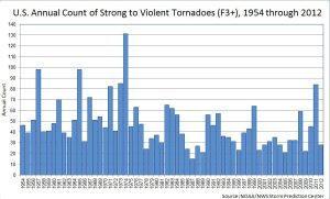 Source: Tornado Climatology page of the National Climate Data Center