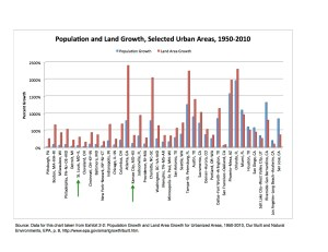 Change in Urbanized Area Chart