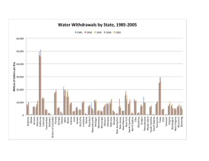 State Water Use 1985-2005