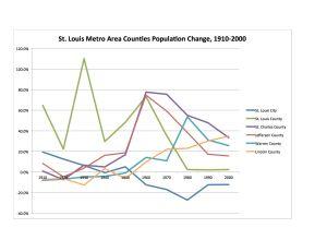 STL Region Pop 1930-2000