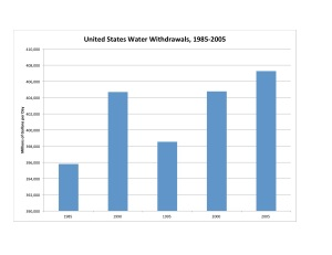 US Water Use 1985-2005