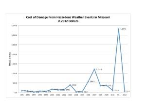 MO Damage Chart