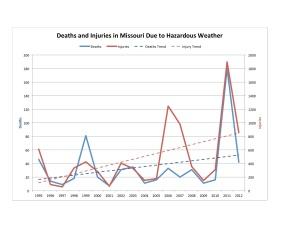 MO Deaths Chart