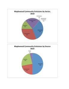 Maplewood Comm Charts