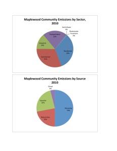 Maplewood Comm Charts