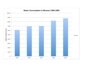MO Water Use 1985-2005