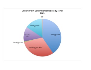 UCity Govt by Sector