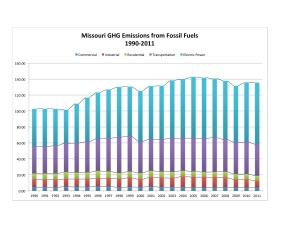 MO 5 Sector Chart