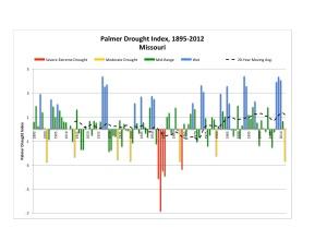 MO PDSI Chart