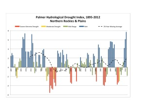 North Plains Drought 1985-2012 Chart